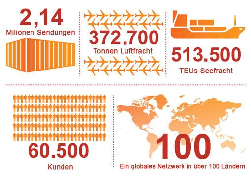 Lebensmitteltransporteur erhält ISO 22000-Zertifizierung ...